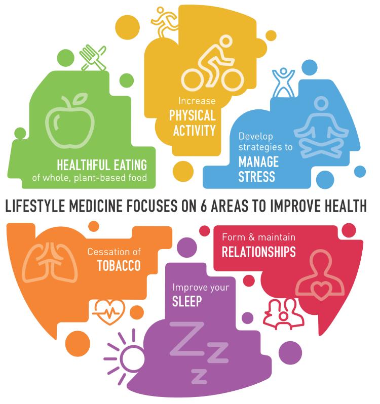 Lifestyle Medicine β. στούκας